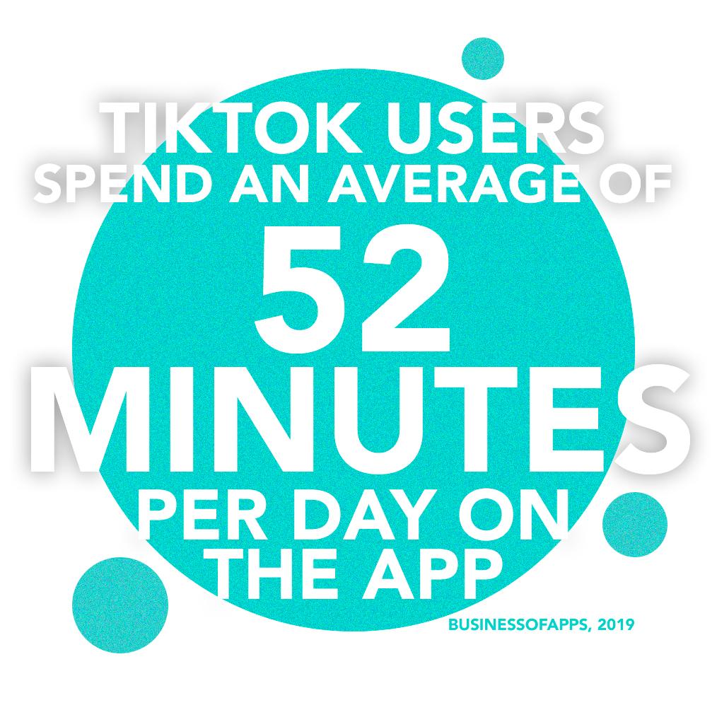Average TikTok useage