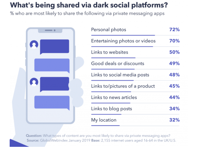 GlobalWebIndex: Dark Social stats
