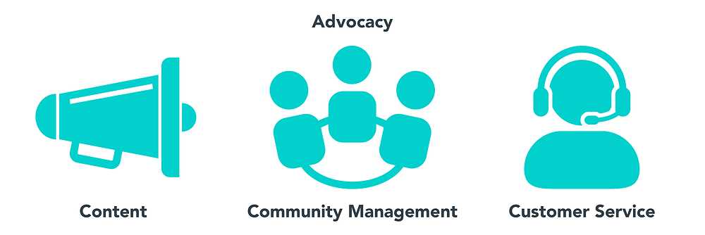 Advocacy on social media: content, community management and customer service