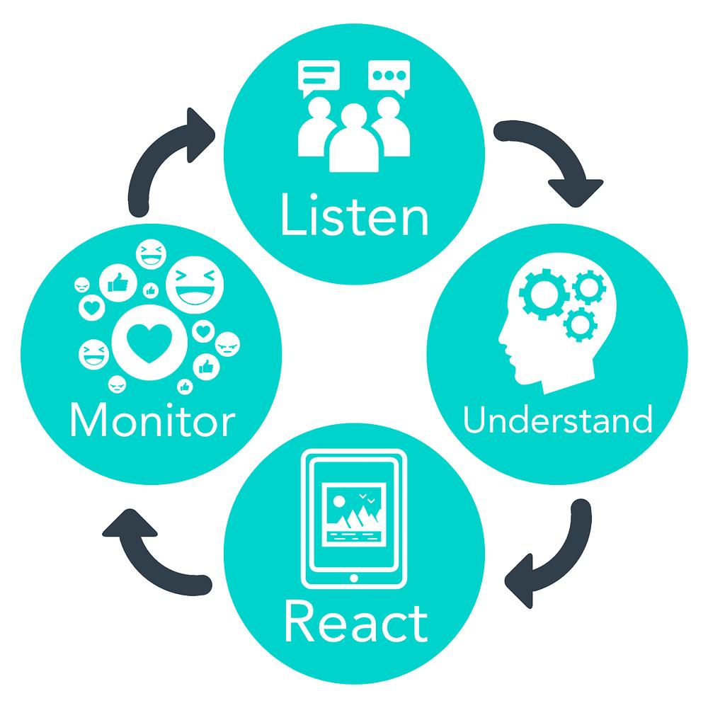 Reacting to a social crisis: listen, understand, react, monitor