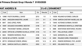 Ronda 7: St Andreu 'B' 3,5 - 6,5 Gramenet 'A'
