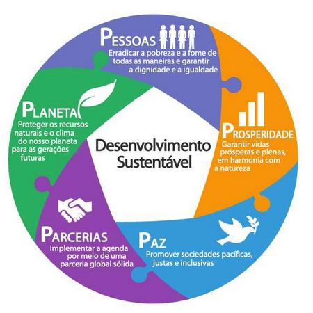 Agenda ODS