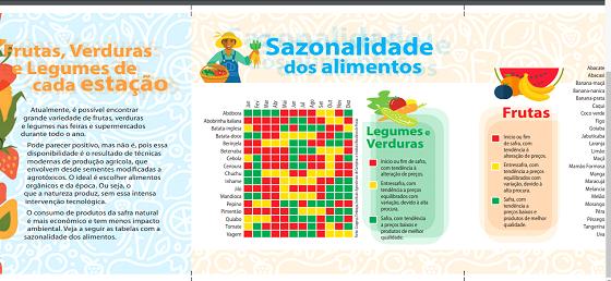 SAZONALIDADE DE ALIMENTOS