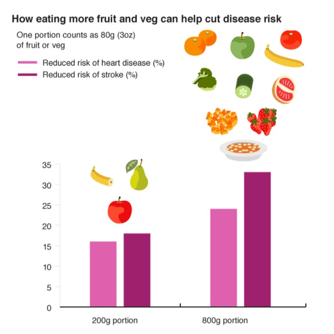 Fruit and veg: For a longer life eat 10-a-day