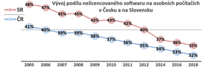 Vývoj nelicencovaného softwaru v ČR (zdroj: BSA)