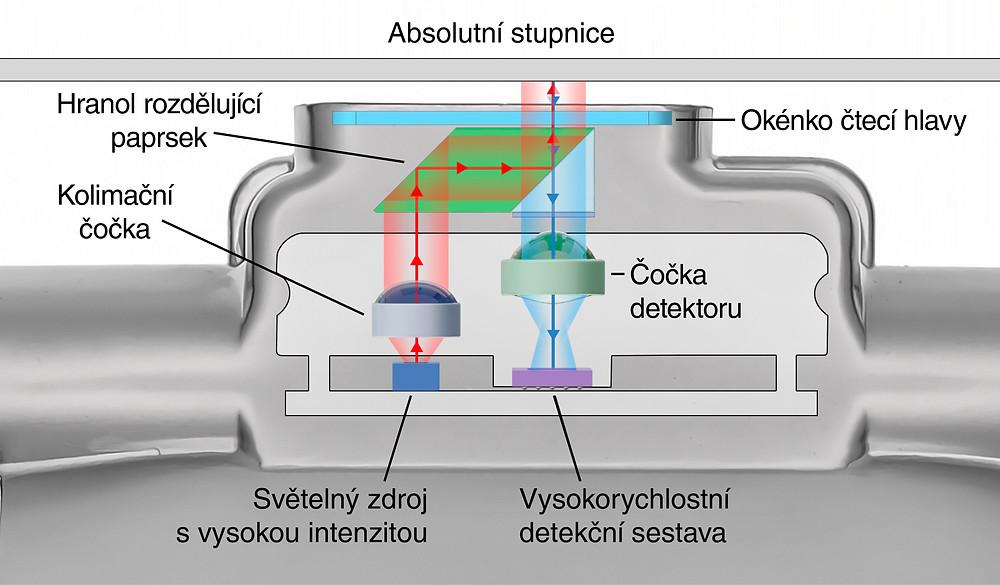 Čtecí hlava je s obráběcím strojem spojena ocelovou planžetou, která se pohybuje podél speciální stupnice s jemnou roztečí 30 μm. Z té optický senzor odečítá vzdálenost, aniž by docházelo k mechanickému kontaktu. Naměřené hodnoty jsou odesílány v digitální formě.