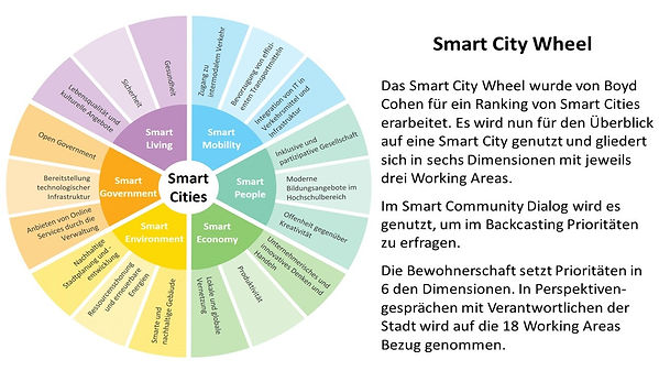 Das Smart City Wheel