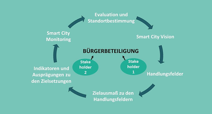 190717_ Smart City Monitoring_ Kreislauf