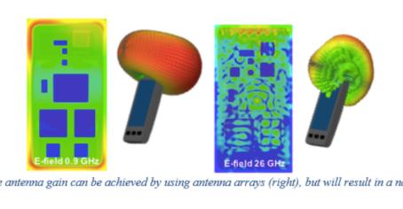 Antenna Design for 5G Communications