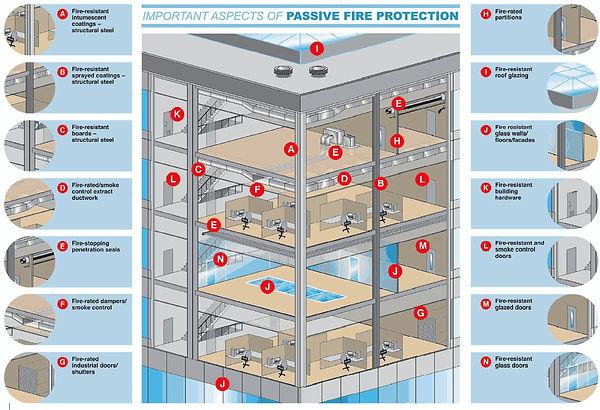 Firestop Contractors
