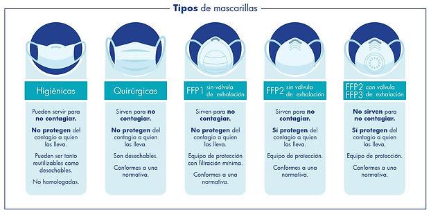 tipos_mascarillas-y-niveles-de-proteccio