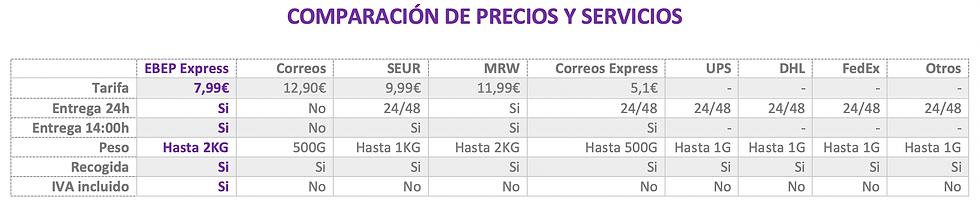 Comparacion de precios EbepExpress.png