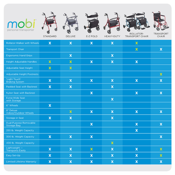 What Rollator Do I Need?