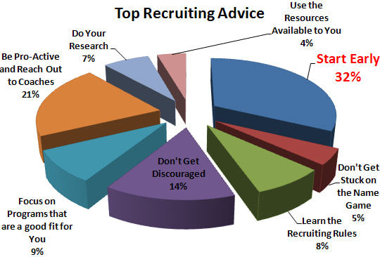 recruiting-pie1_orig.jpg