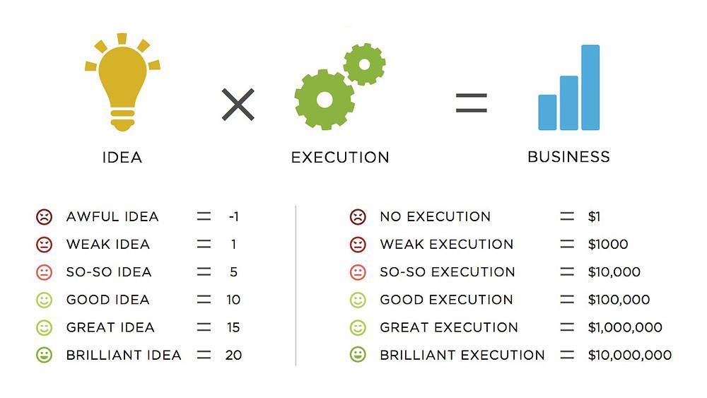 Ideas vs. Execution
