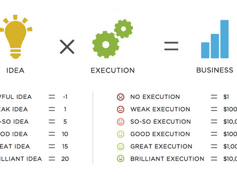 Ideas vs. Execution