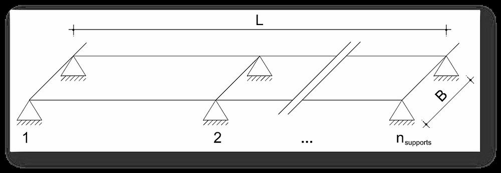 Schematische Darstellung zur verdeckten Befestigung: Die Lagerbedignungen entsprechen vielmehr denen einer Platte auf sechs Stützen als einem Balken auf drei Auflagern