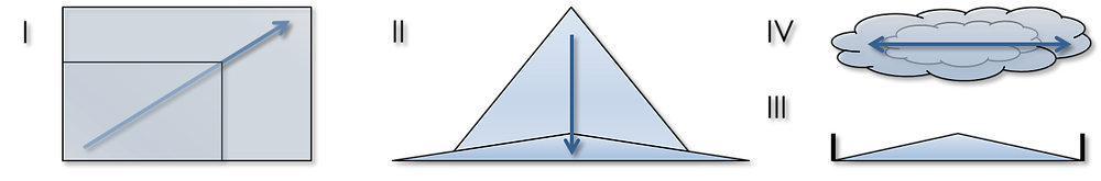 Schematische Darstellung der Trends in Sachen Flachdach