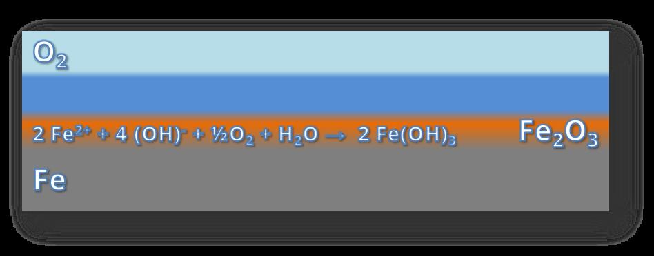 Die stark verkürzte chemische Formel für die Redoxreaktion der Rostbildung