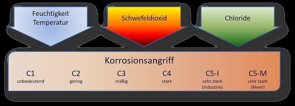 Die Menge und die Anreicherung des Elektrolyten bestimmen die Korrosivitätskategorie