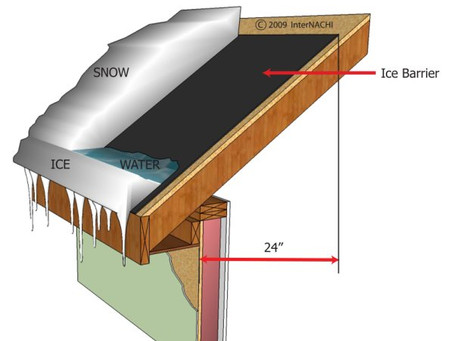 8 Steps to Roofing it Right