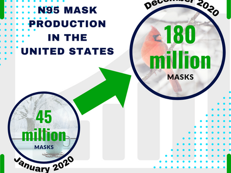 Excellence in Demand: The importance of nonwoven melt-blown material in N95 mask manufacturing