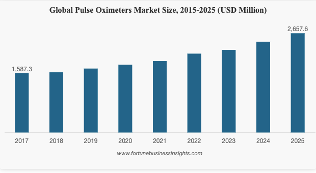 Predatory Pricing of eCommerce companies in the pulse oximeter category:  Data & Insights