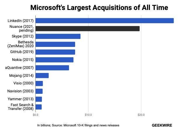 Microsoft's Billion Dollar  Acquisitions -Here are some Statistics
