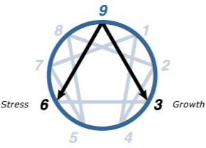 Enneagram - Type Nine