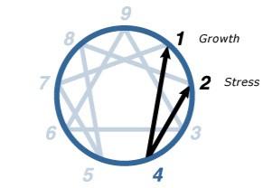 Enneagram - Type Four
