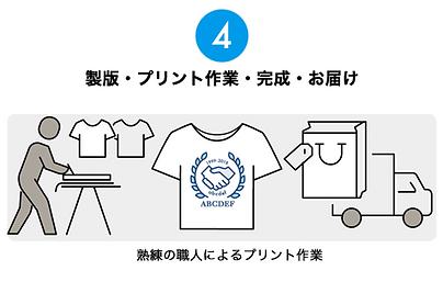 4.製版・プリント作業・完成・お届け