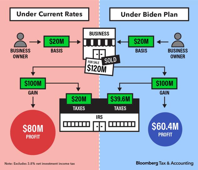HIgher Taxes on the Horizon?