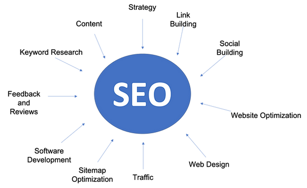 What goes into SEO.png