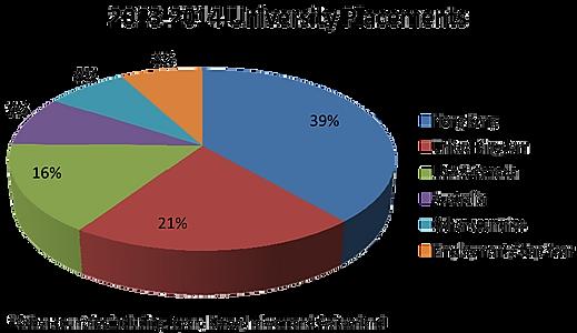 2013-2014_University Placements_01.png