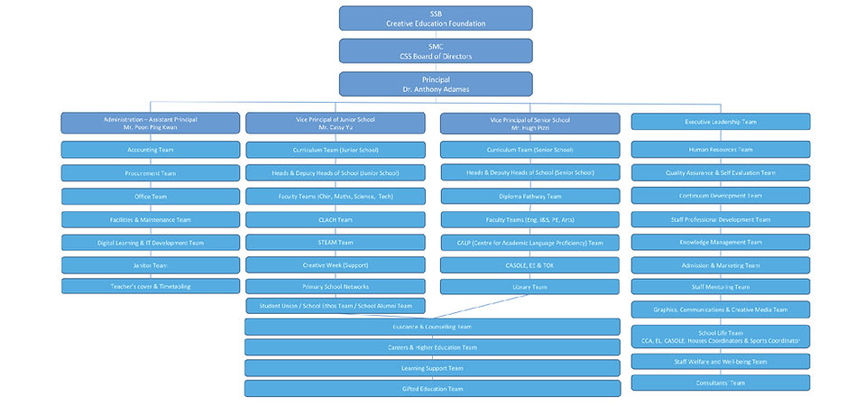 New Structure of School Operations-01.jpg