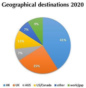 F6 Tertiary Education Destinations 2020_