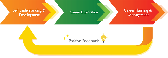 Careers and University Guidance Framewor
