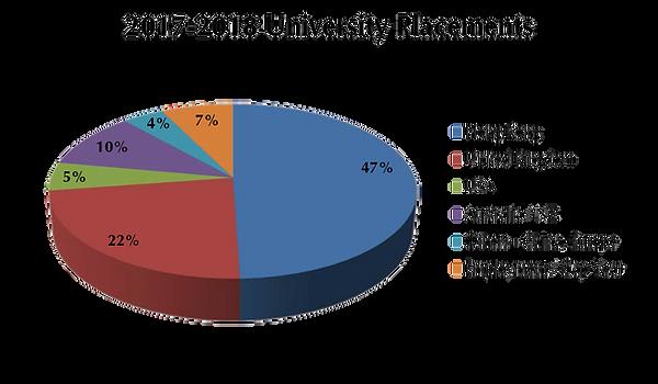 2017-2018_University Placements_01.png