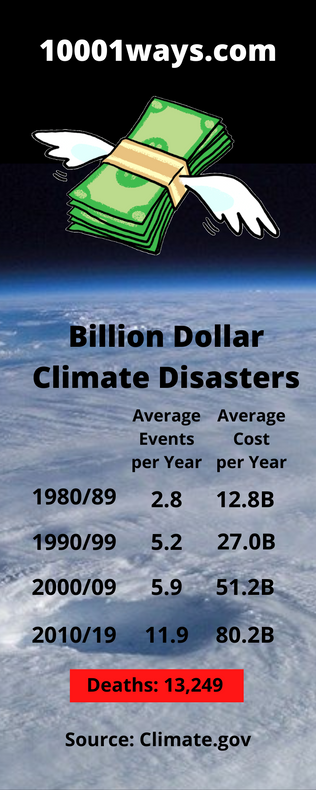 Billion Dollar Climate Disasters.png