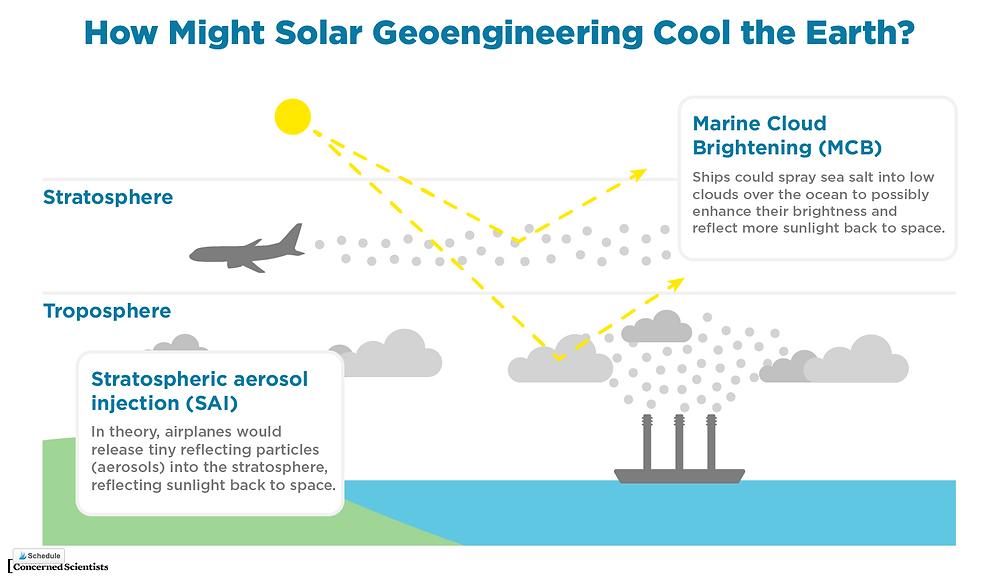 solar geoengineering schematic