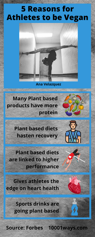 Many Plant based products have more prot