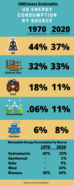 Energy Consumption by Source.png