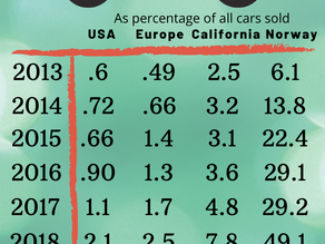 % of Electric Cars Sold