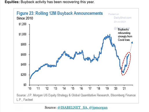 Share buybacks, the raging bull and roosting chickens