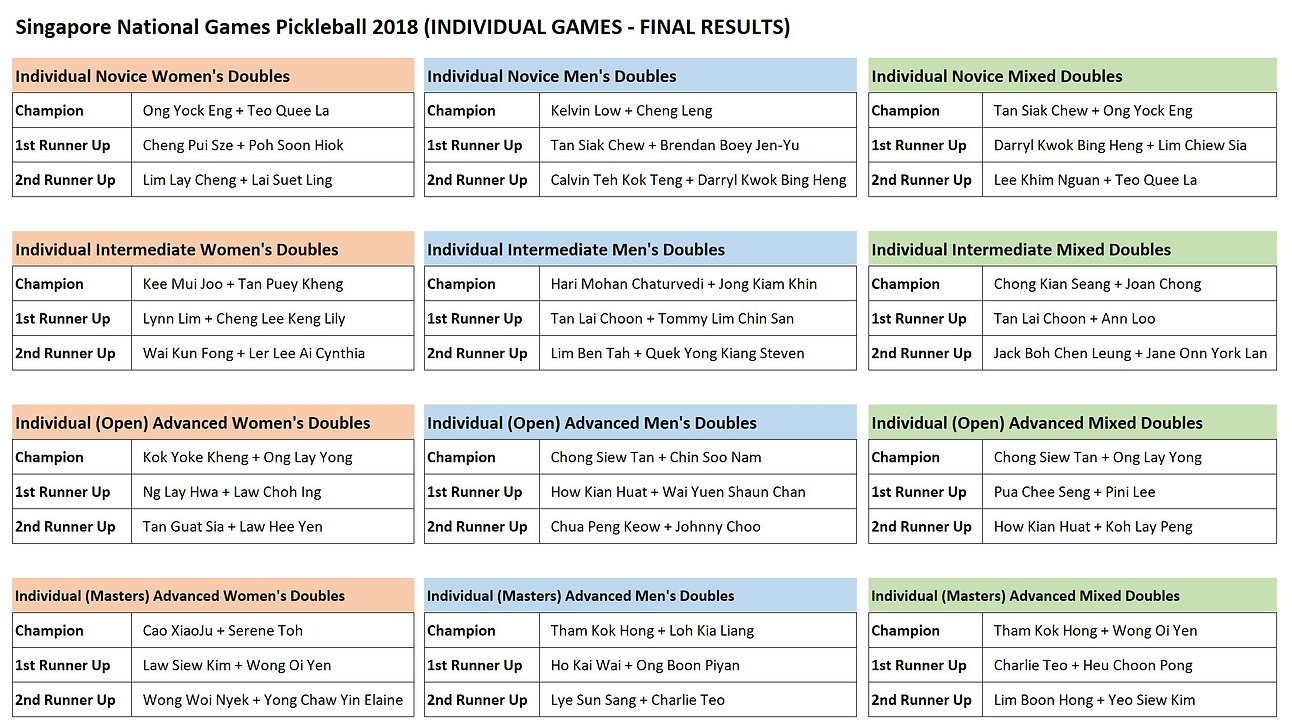 29 July 2018 - Individual Game Final Res