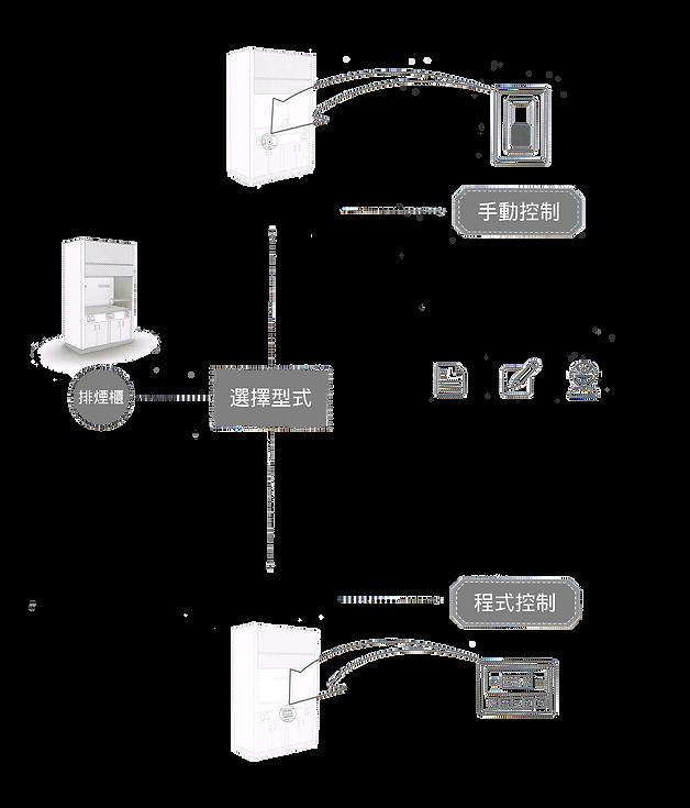 實驗室設備、實驗桌、排煙櫃