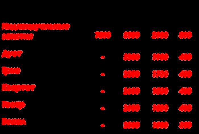 Цены ВТ.png