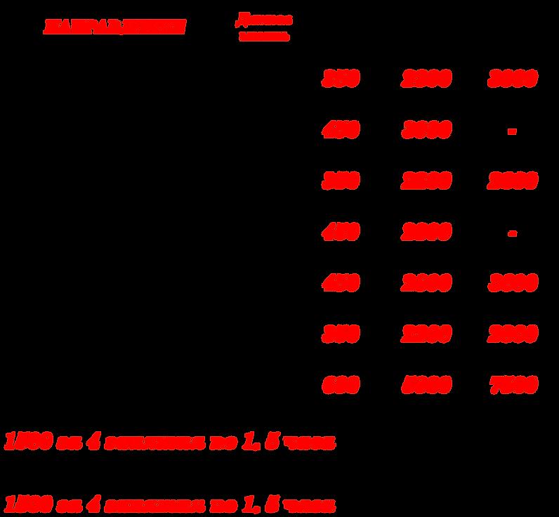 Цены Тз.png