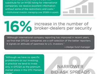Issuers See Greater Liquidity After Joining OTCQX