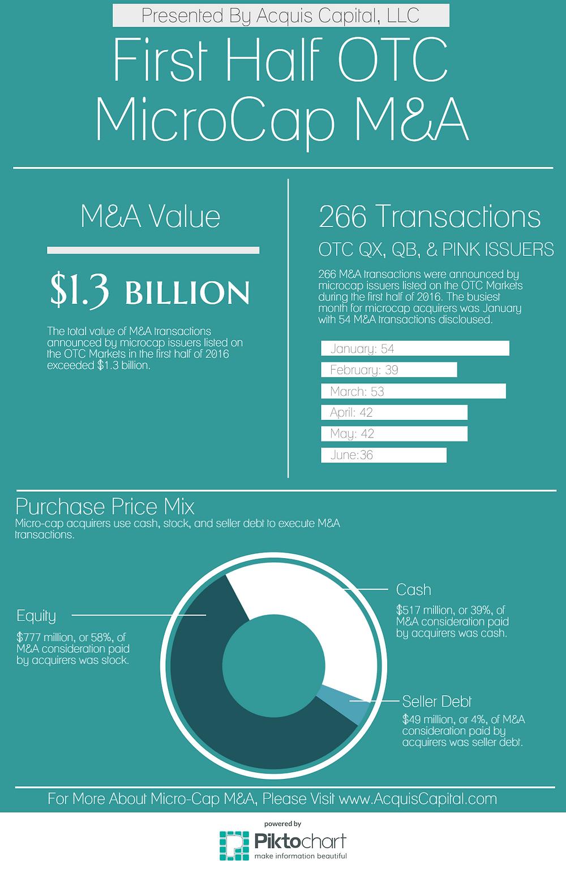 First Half MicroCap M&A Exceeds $1 billion